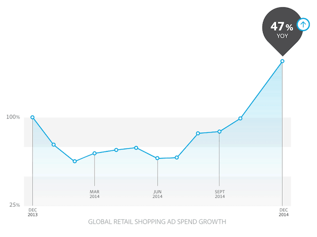 Google Shopping 2014 results